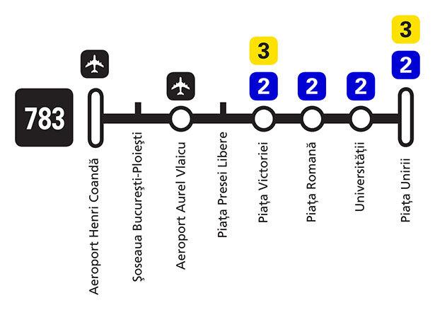 Itinerario del autobús 683