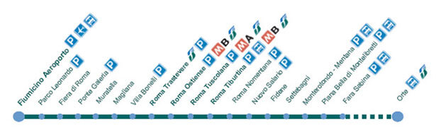 Linea regional de trenes desde el aeropuerto de Roma Fiumicino