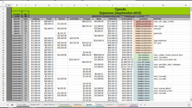 Hoja de gastos de viaje (cc Viviendo En Chanclas)
