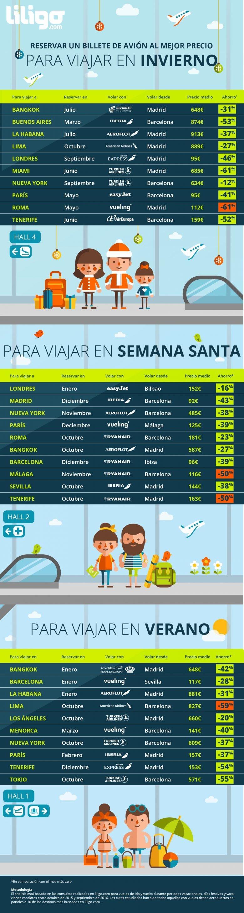 Infografía cuándo es más barato reservar vuelo