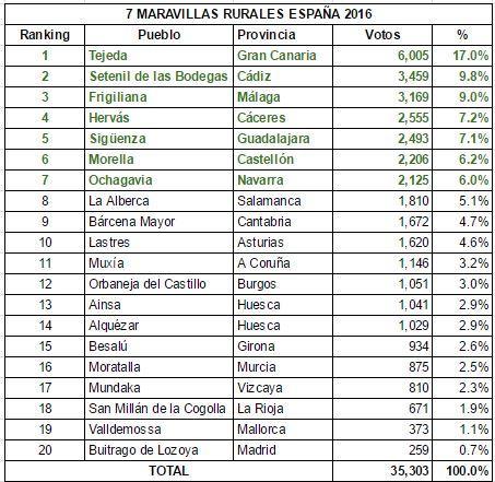 Listado de las Maravillas Rurales de España Top Rural 2016